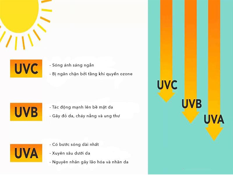 Tác hại của tia UV đối với làn da