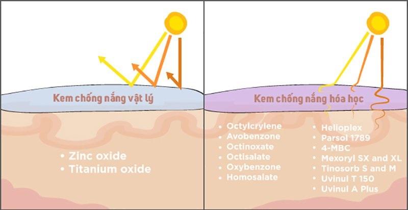 Cơ chế của kem chống nắng vật lý
